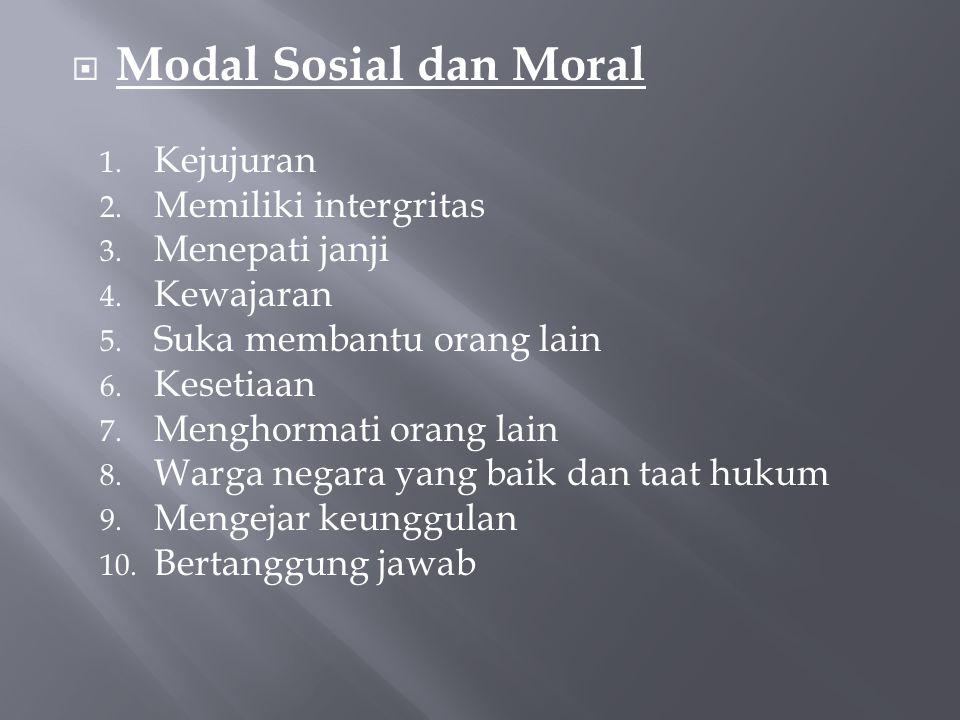  Modal Sosial dan Moral 1.Kejujuran 2. Memiliki intergritas 3.