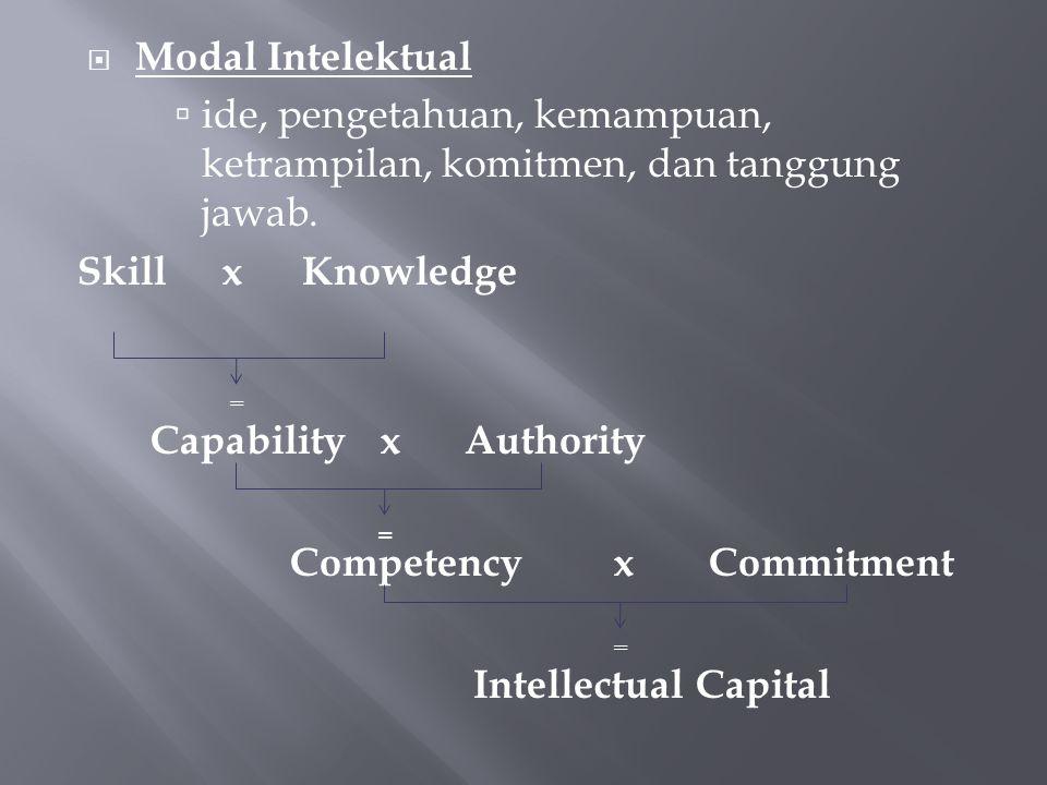 Modal Intelektual  ide, pengetahuan, kemampuan, ketrampilan, komitmen, dan tanggung jawab.