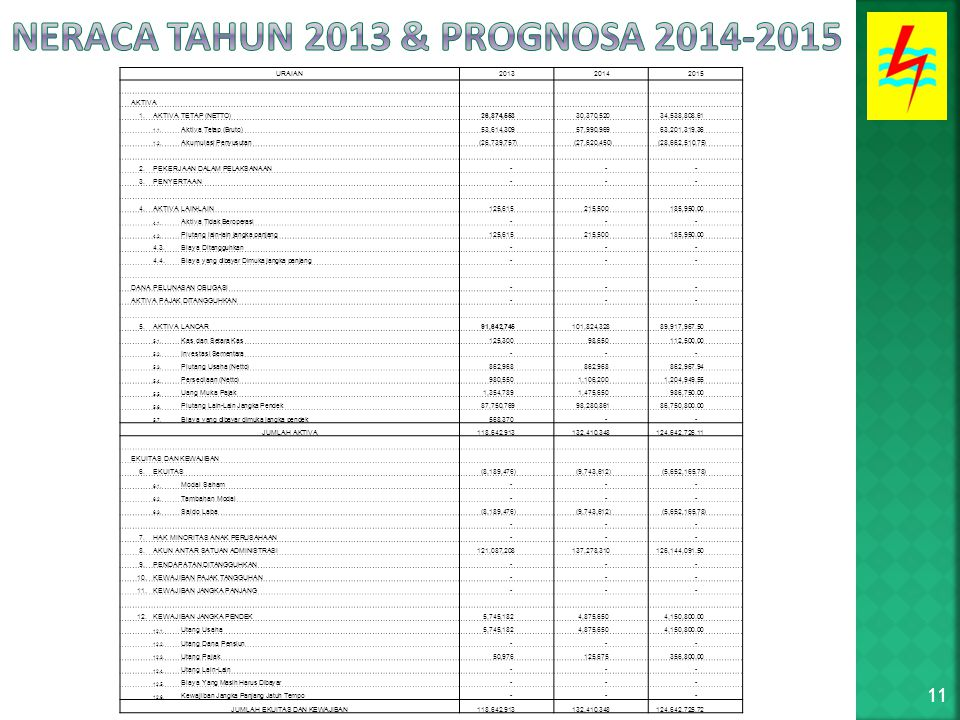 11 URAIAN 2013 2014 2015 AKTIVA 1.AKTIVA TETAP (NETTO) 26,874,553 30,370,520 34,538,808.61 1.1.