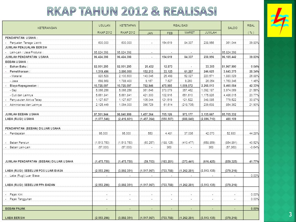 3 KETERANGAN USULAN KETETAPAN REALISASI SALDO REAL RKAP 2012 JAN FEB MARET JUMLAH( % ) PENDAPATAN USAHA : -Penjualan Tenaga Listrik 600,000 - 154,619