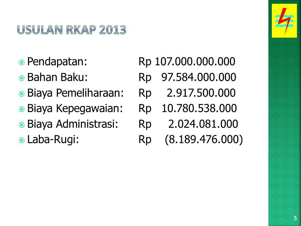  Pendapatan: Rp 107.000.000.000  Bahan Baku: Rp 97.584.000.000  Biaya Pemeliharaan: Rp 2.917.500.000  Biaya Kepegawaian: Rp 10.780.538.000  Biaya