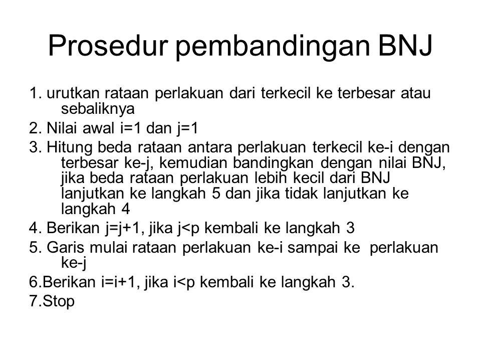Prosedur pembandingan BNJ 1. urutkan rataan perlakuan dari terkecil ke terbesar atau sebaliknya 2. Nilai awal i=1 dan j=1 3. Hitung beda rataan antara