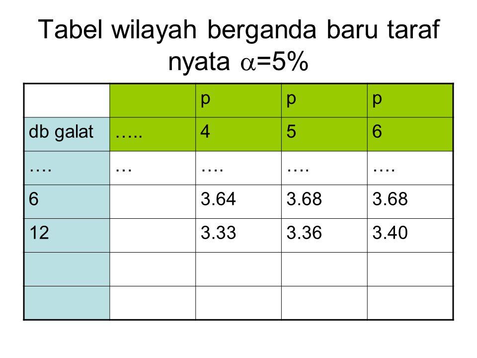 Tabel wilayah berganda baru taraf nyata  =5% ppp db galat…..456 ….… 63.643.68 123.333.363.40