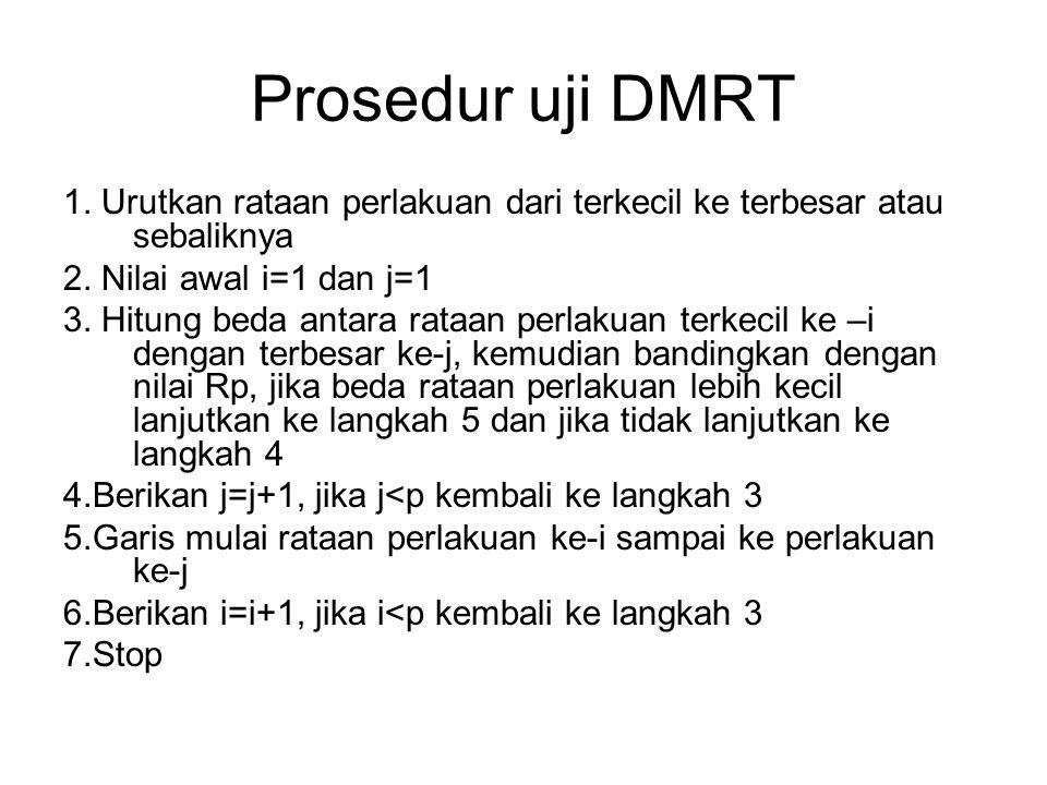Prosedur uji DMRT 1. Urutkan rataan perlakuan dari terkecil ke terbesar atau sebaliknya 2. Nilai awal i=1 dan j=1 3. Hitung beda antara rataan perlaku