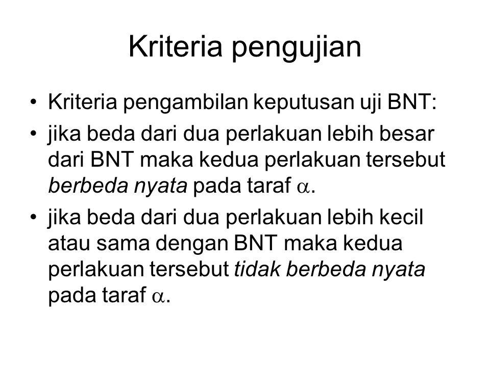 Kriteria pengujian Kriteria pengambilan keputusan uji BNT: jika beda dari dua perlakuan lebih besar dari BNT maka kedua perlakuan tersebut berbeda nya
