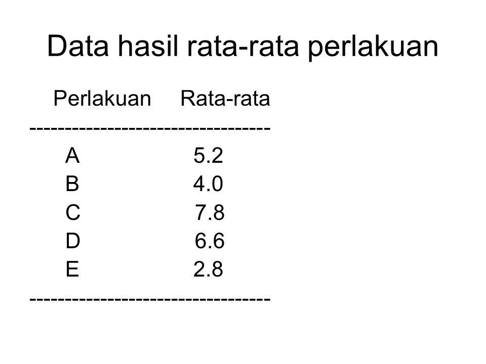 Data hasil rata-rata perlakuan Perlakuan Rata-rata ---------------------------------- A 5.2 B 4.0 C 7.8 D 6.6 E 2.8 ----------------------------------