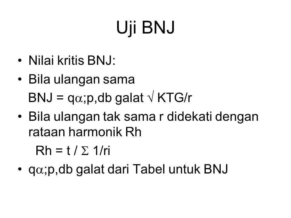 Uji BNJ Nilai kritis BNJ: Bila ulangan sama BNJ = q  ;p,db galat  KTG/r Bila ulangan tak sama r didekati dengan rataan harmonik Rh Rh = t /  1/ri q