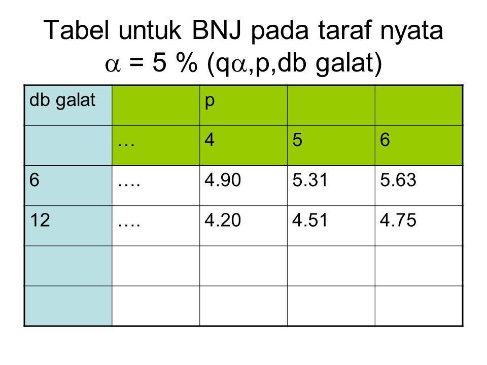 Tabel untuk BNJ pada taraf nyata  = 5 % (q ,p,db galat) db galatp …456 6….4.905.315.63 12….4.204.514.75