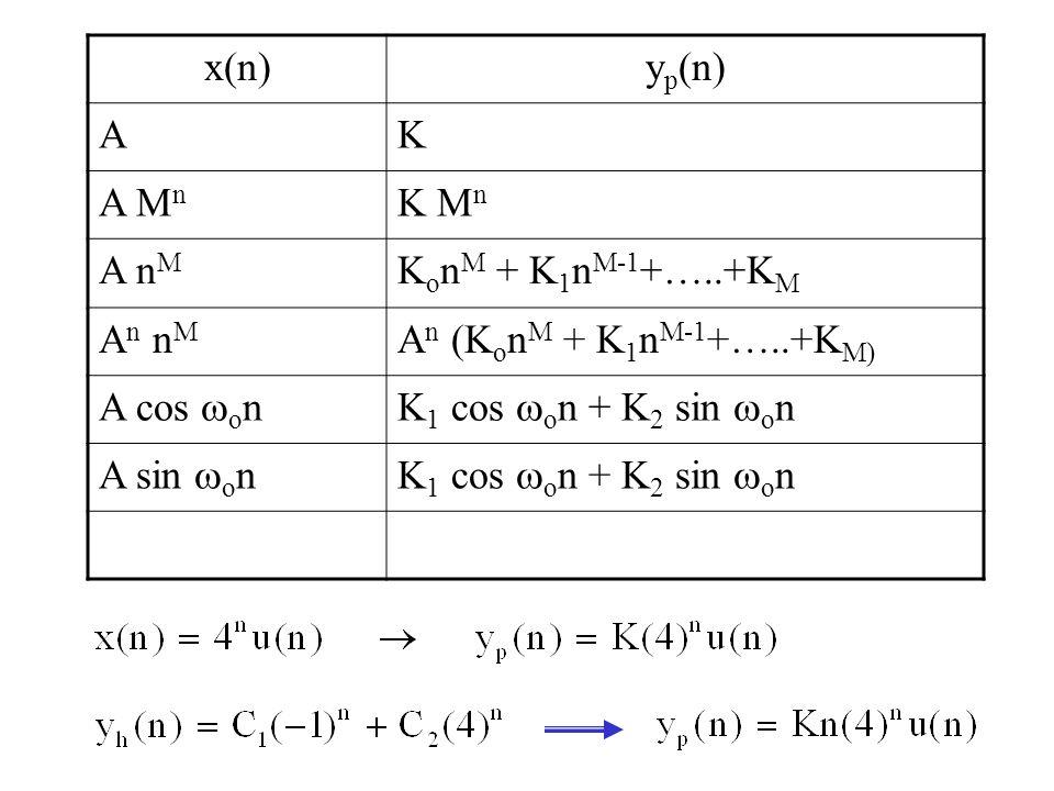 x(n)y p (n) AK A M n K M n A n M K o n M + K 1 n M-1 +…..+K M A n n M A n (K o n M + K 1 n M-1 +…..+K M) A cos  o nK 1 cos  o n + K 2 sin  o n A si