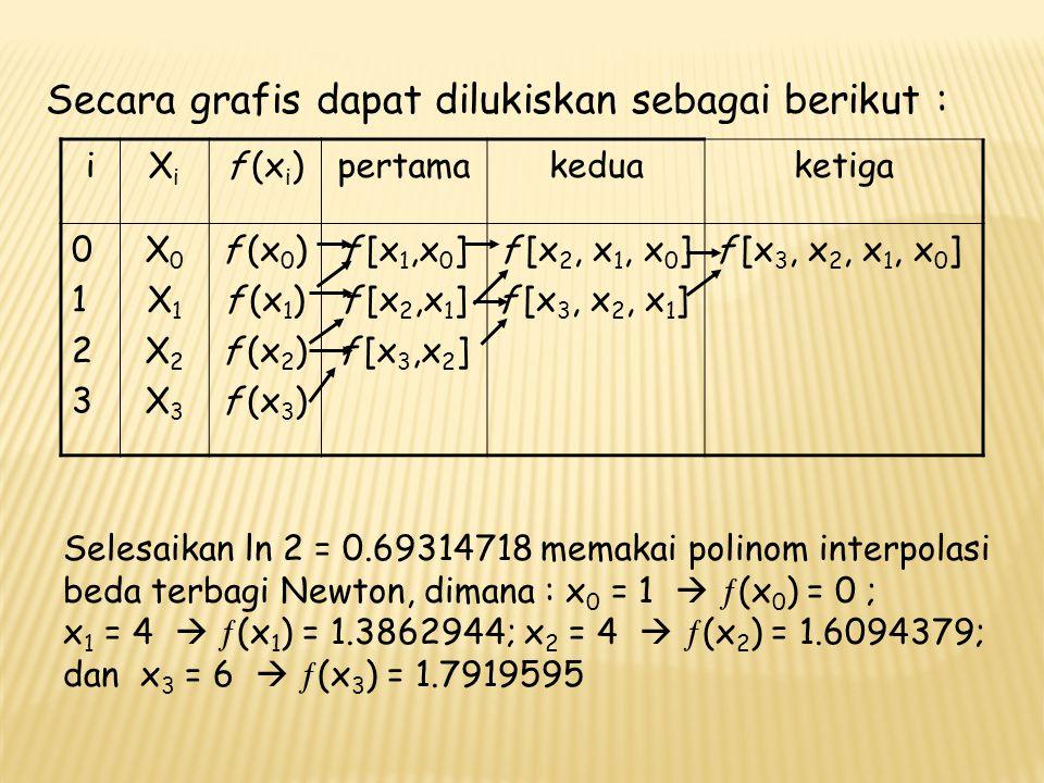 Penyelesaian Polinom orde ke-3 adalah : f 3 (x) = b 0 + b 1 (x – x 0 ) + b 2 (x – x 0 )(x – x 1 ) + b 3 (x – x 0 )(x – x 1 )(x – x 2 ) - beda-terbagi hingga pertama :