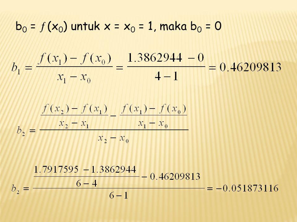 Hasil diatas selanjutnya disubtitusi ke persamaan :   (x) = b 0 + b 1 (x – x 0 ) + b 2 (x – x 0 ) (x – x 1 ) Sehingga didapat :   (x) = 0 + 0.46209813(2 – 1) – 0.051873116(2 – 1)(2 – 4) = 0.56584436 Besar galat relatif (%) adalah :