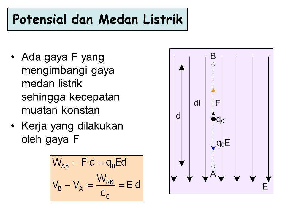 Ada gaya F yang mengimbangi gaya medan listrik sehingga kecepatan muatan konstan Kerja yang dilakukan oleh gaya F Potensial dan Medan Listrik