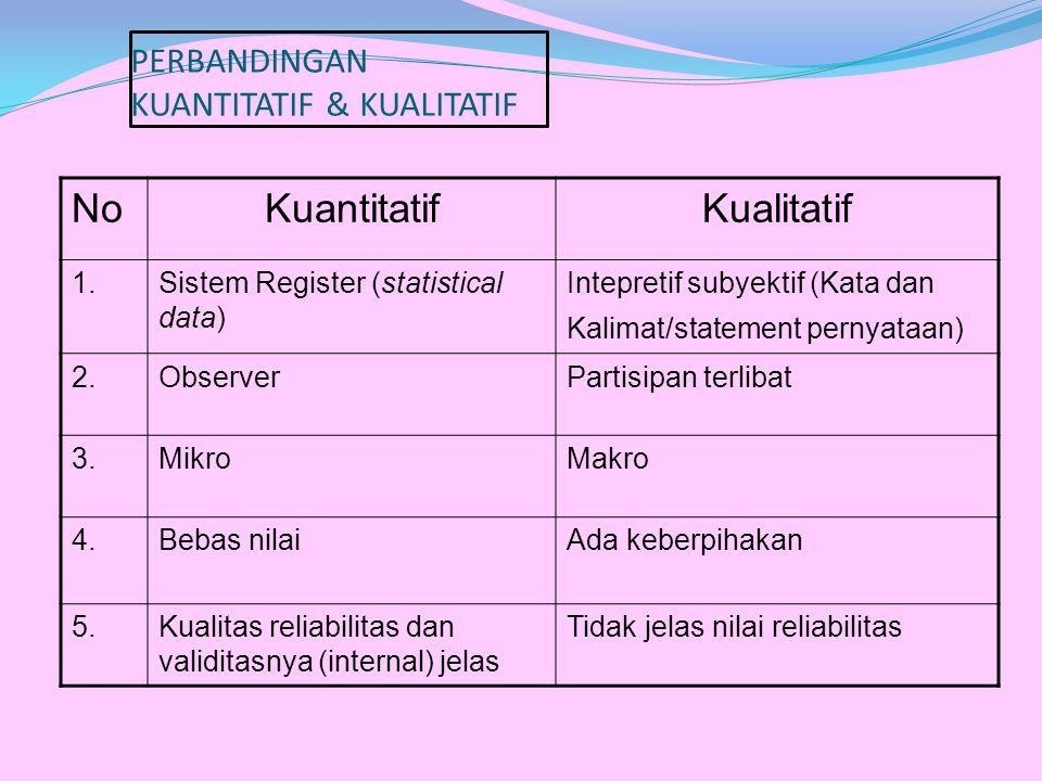 PERBANDINGAN KUANTITATIF & KUALITATIF NoKuantitatifKualitatif 1.Sistem Register (statistical data) Intepretif subyektif (Kata dan Kalimat/statement pe