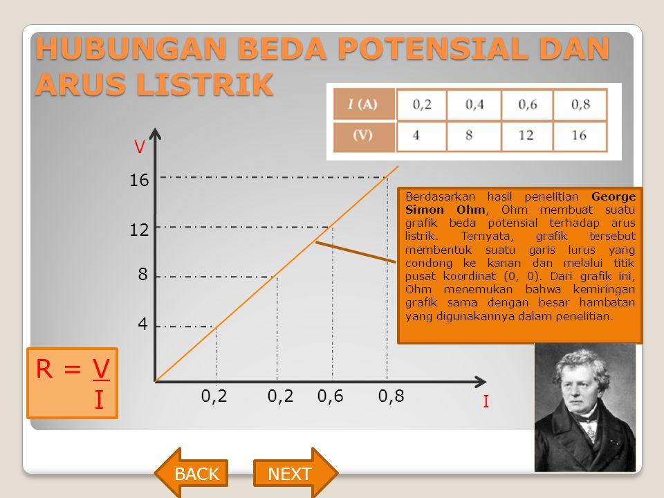 HUBUNGAN BEDA POTENSIAL DAN ARUS LISTRIK I 0,20,60,80,2 V 4 8 12 16 Berdasarkan hasil penelitian George Simon Ohm, Ohm membuat suatu grafik beda poten