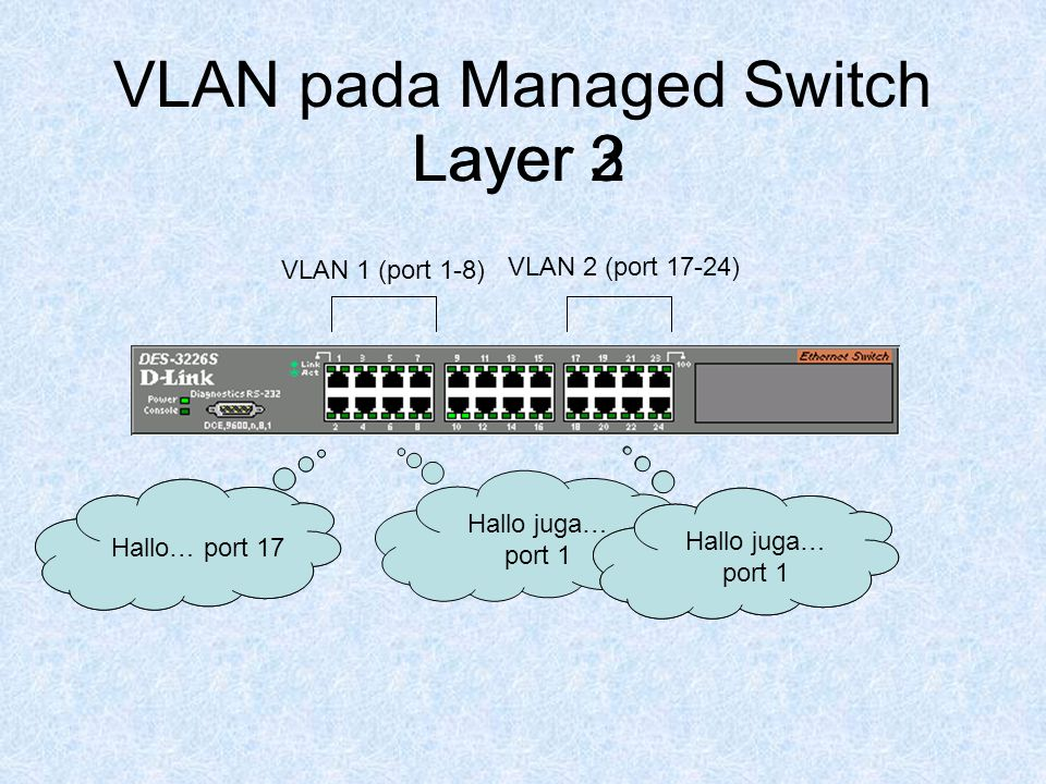 VLAN pada Managed Switch Hallo… port 5 Hallo juga… port 1 VLAN 1 (port 1-8) VLAN 2 (port 17-24) Hallo… port 17 ……………..