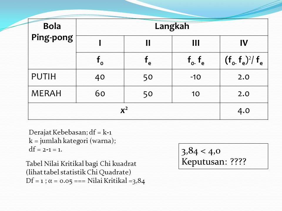 Bola Ping-pong Langkah IIIIIIIV f0f0 fefe f 0- f e (f 0- f e ) 2 / f e PUTIH4050-102.0 MERAH6050102.0 x2x2 4.0 Derajat Kebebasan; df = k-1 k = jumlah kategori (warna); df = 2-1 = 1.