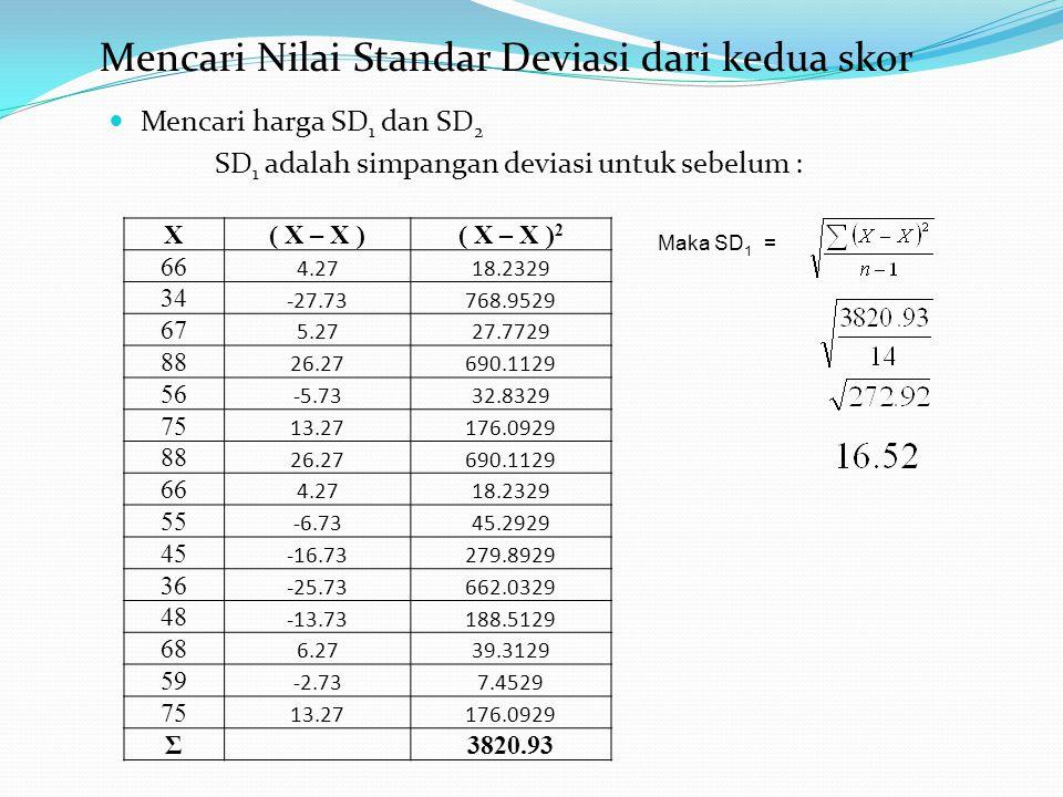 Mencari harga SD 1 dan SD 2 SD 1 adalah simpangan deviasi untuk sebelum : Mencari Nilai Standar Deviasi dari kedua skor X( X – X )( X – X ) 2 66 4.2718.2329 34 -27.73768.9529 67 5.2727.7729 88 26.27690.1129 56 -5.7332.8329 75 13.27176.0929 88 26.27690.1129 66 4.2718.2329 55 -6.7345.2929 45 -16.73279.8929 36 -25.73662.0329 48 -13.73188.5129 68 6.2739.3129 59 -2.737.4529 75 13.27176.0929 Σ3820.93 Maka SD 1 =