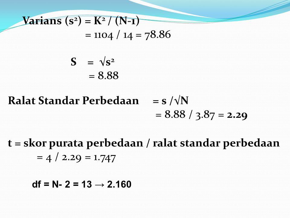 Varians (s 2 ) = K 2 / (N-1) = 1104 / 14 = 78.86 S = √s 2 = 8.88 Ralat Standar Perbedaan = s /√N = 8.88 / 3.87 = 2.29 t = skor purata perbedaan / ralat standar perbedaan = 4 / 2.29 = 1.747 df = N- 2 = 13 → 2.160