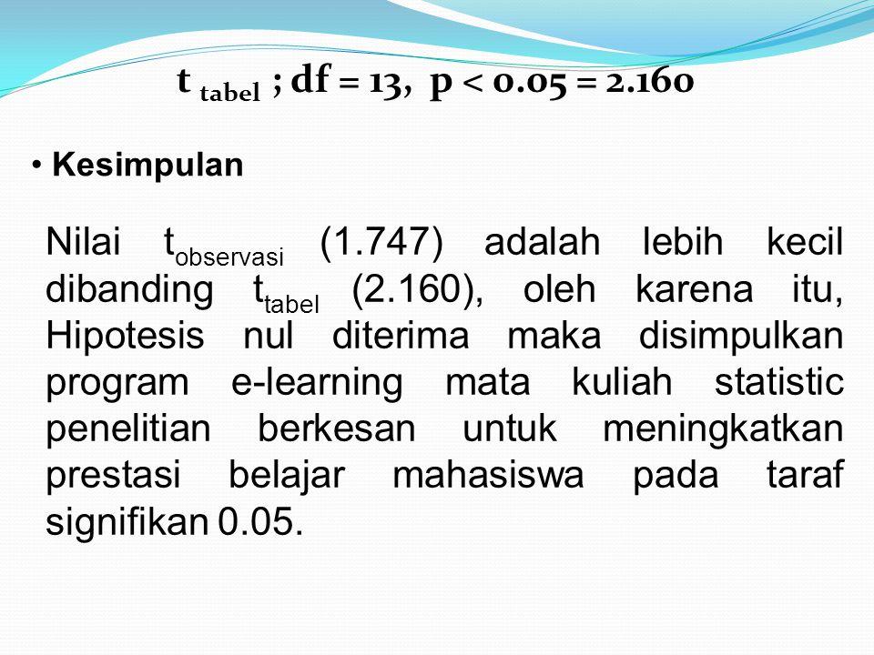 t tabel ; df = 13, p < 0.05 = 2.160 Kesimpulan Nilai t observasi (1.747) adalah lebih kecil dibanding t tabel (2.160), oleh karena itu, Hipotesis nul diterima maka disimpulkan program e-learning mata kuliah statistic penelitian berkesan untuk meningkatkan prestasi belajar mahasiswa pada taraf signifikan 0.05.
