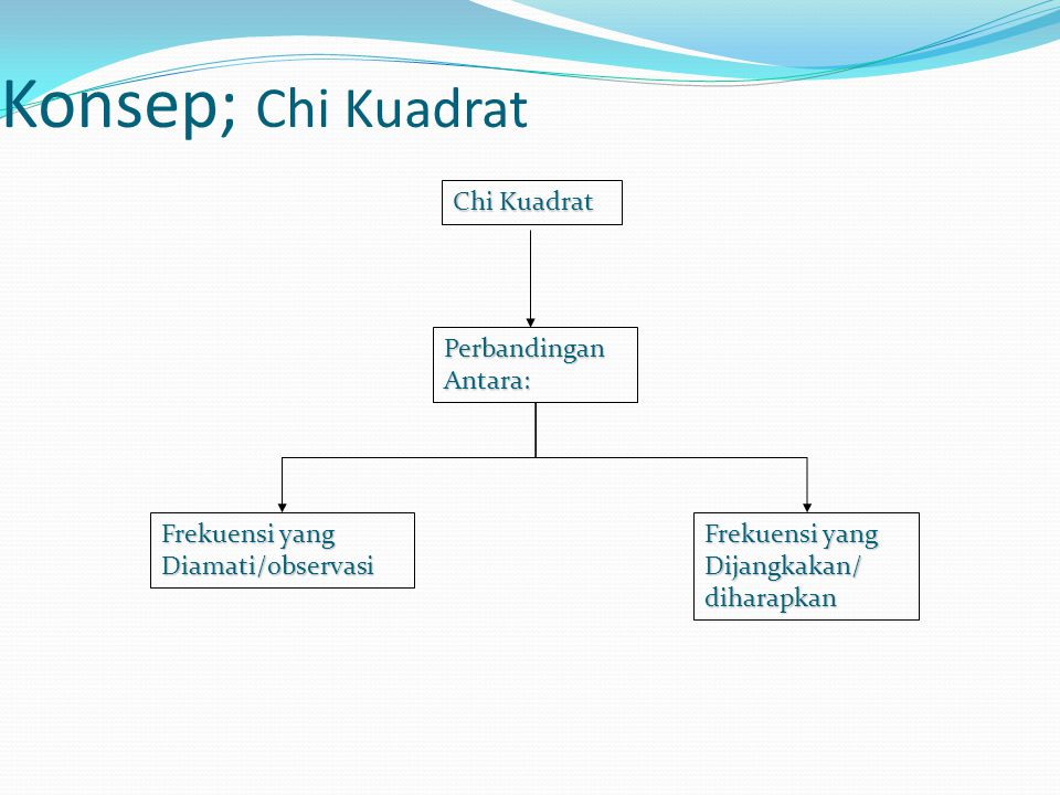 Konsep; Chi Kuadrat Chi Kuadrat PerbandinganAntara: Frekuensi yang Diamati/observasi Dijangkakan/diharapkan