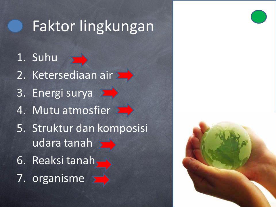 Faktor lingkungan 1.Suhu 2.Ketersediaan air 3.Energi surya 4.Mutu atmosfier 5.Struktur dan komposisi udara tanah 6.Reaksi tanah 7.organisme