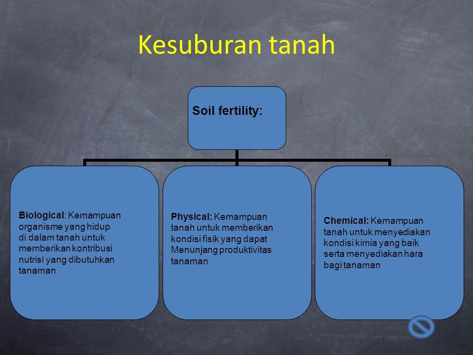 Kesuburan tanah Soil fertility: Biological: Kemampuan organisme yang hidup di dalam tanah untuk memberikan kontribusi nutrisi yang dibutuhkan tanaman
