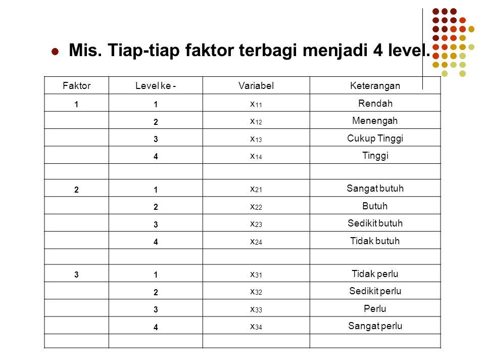 Mis. Tiap-tiap faktor terbagi menjadi 4 level. FaktorLevel ke -VariabelKeterangan 11 x 11 Rendah 2 x 12 Menengah 3 x 13 Cukup Tinggi 4 x 14 Tinggi 21