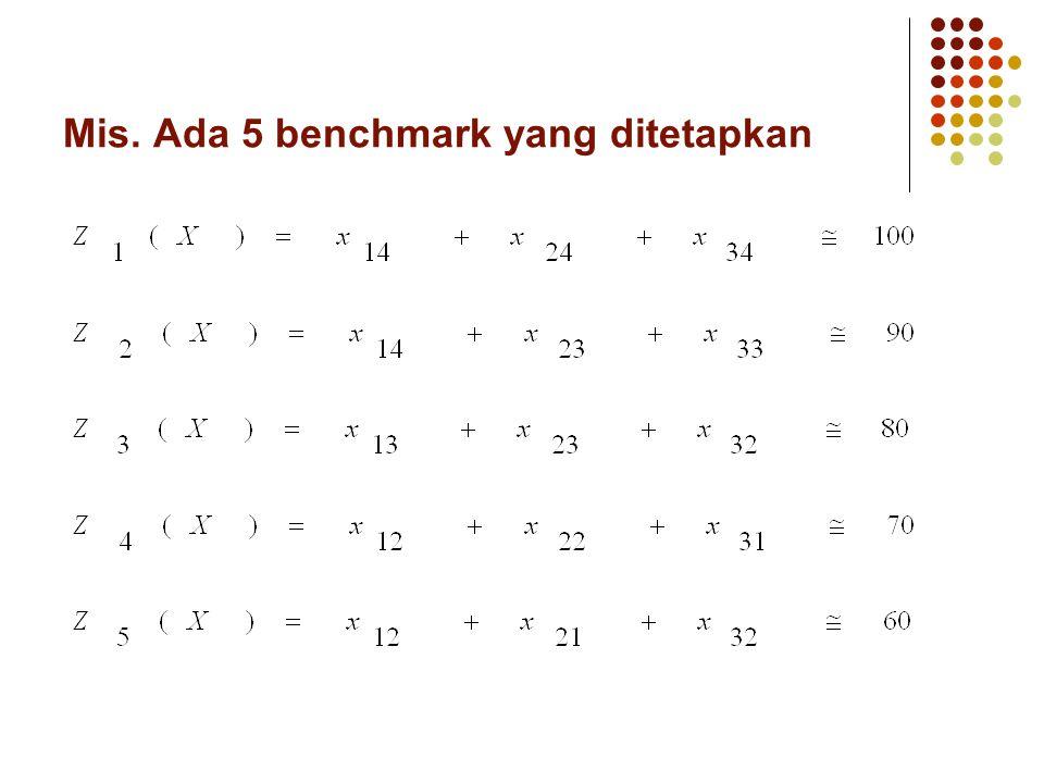 Toleransi yang ditetapkan setiap benchmark Benchmark ke -Nilai tegasToleransiBatas ( r)(d r ) atasbawahatasbawah (Z max - d r )(d r - Z min )(Z max )(Z min ) 1100301013090 2 102010070 38015109570 4 10 8060 5 5106550 dengan i = 1,2,3.