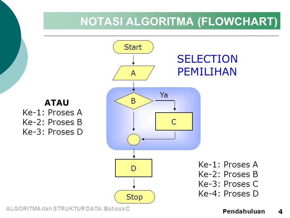 ALGORITMA dan STRUKTUR DATA: Bahasa C Pendahuluan 4 NOTASI ALGORITMA (FLOWCHART) Start A C D Stop SELECTION PEMILIHAN B Ya Ke-1: Proses A Ke-2: Proses B Ke-3: Proses C Ke-4: Proses D ATAU Ke-1: Proses A Ke-2: Proses B Ke-3: Proses D