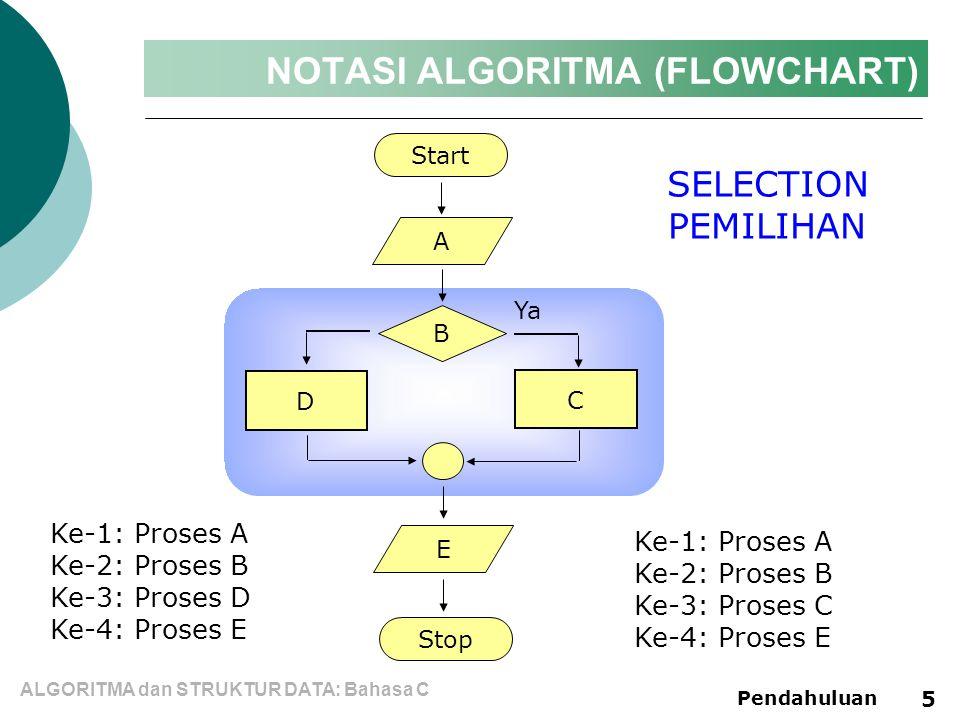 ALGORITMA dan STRUKTUR DATA: Bahasa C Pendahuluan 5 NOTASI ALGORITMA (FLOWCHART) Start A C Stop SELECTION PEMILIHAN B Ya Ke-1: Proses A Ke-2: Proses B Ke-3: Proses D Ke-4: Proses E Ke-1: Proses A Ke-2: Proses B Ke-3: Proses C Ke-4: Proses E D E
