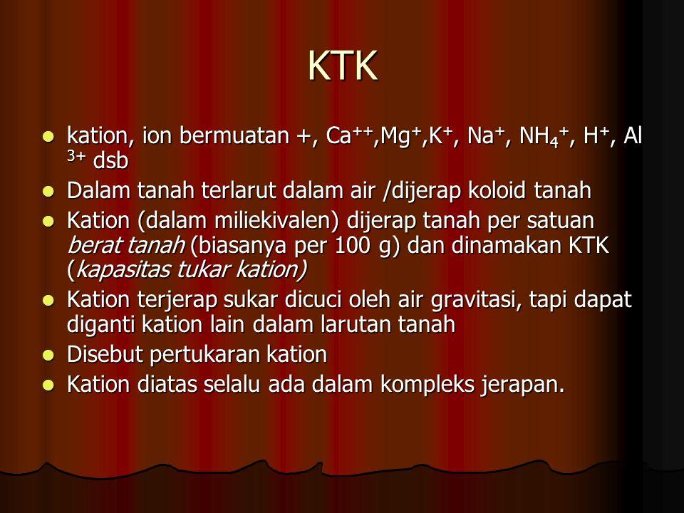 KTK kation, ion bermuatan +, Ca ++,Mg +,K +, Na +, NH 4 +, H +, Al 3+ dsb kation, ion bermuatan +, Ca ++,Mg +,K +, Na +, NH 4 +, H +, Al 3+ dsb Dalam