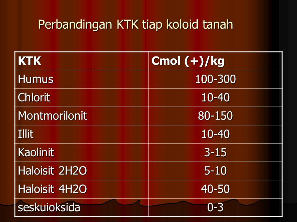 Perbandingan KTK tiap koloid tanah KTK Cmol (+)/kg Humus100-300 Chlorit10-40 Montmorilonit80-150 Illit10-40 Kaolinit3-15 Haloisit 2H2O 5-10 Haloisit 4