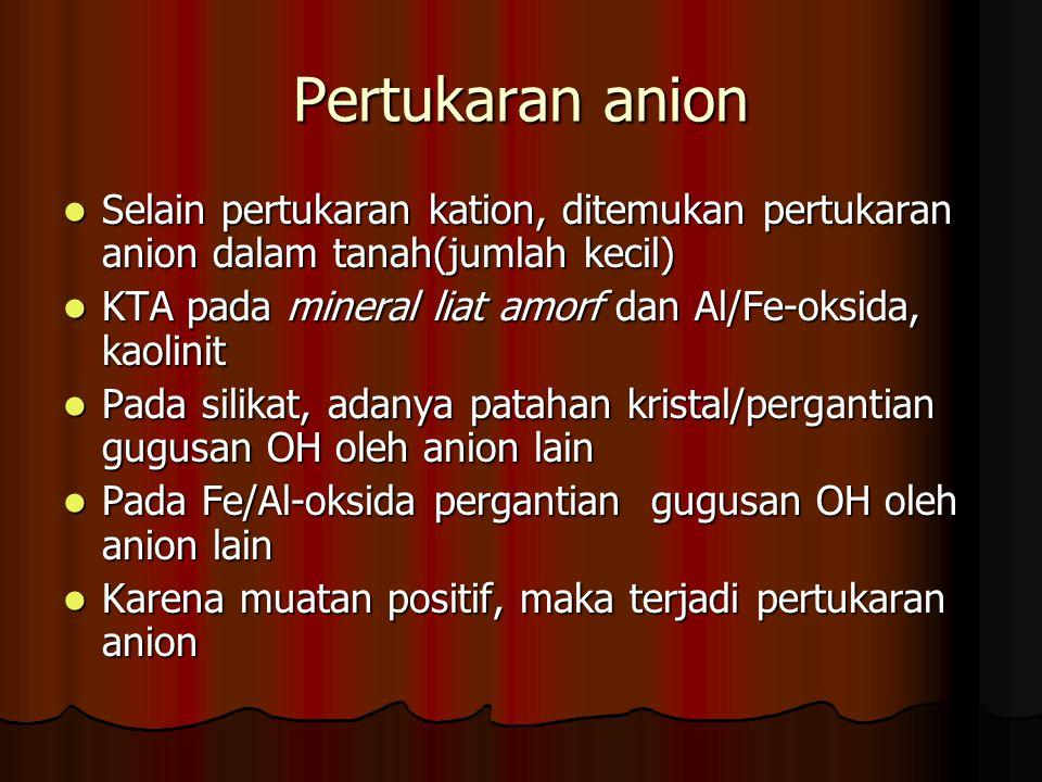 Pertukaran anion Selain pertukaran kation, ditemukan pertukaran anion dalam tanah(jumlah kecil) Selain pertukaran kation, ditemukan pertukaran anion d