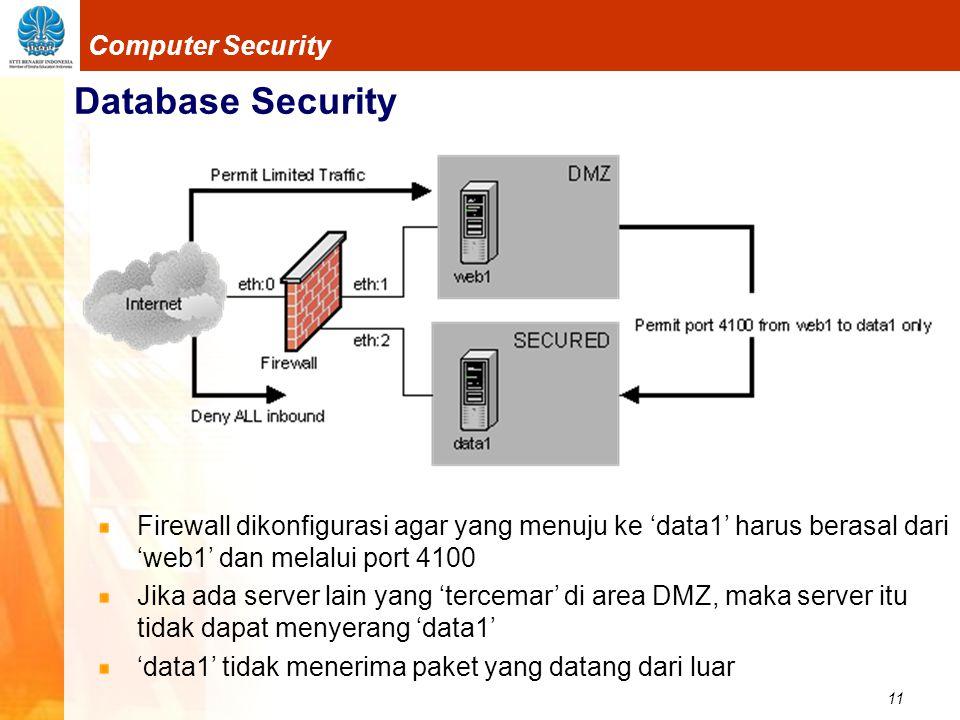 11 Computer Security Database Security Firewall dikonfigurasi agar yang menuju ke 'data1' harus berasal dari 'web1' dan melalui port 4100 Jika ada server lain yang 'tercemar' di area DMZ, maka server itu tidak dapat menyerang 'data1' 'data1' tidak menerima paket yang datang dari luar