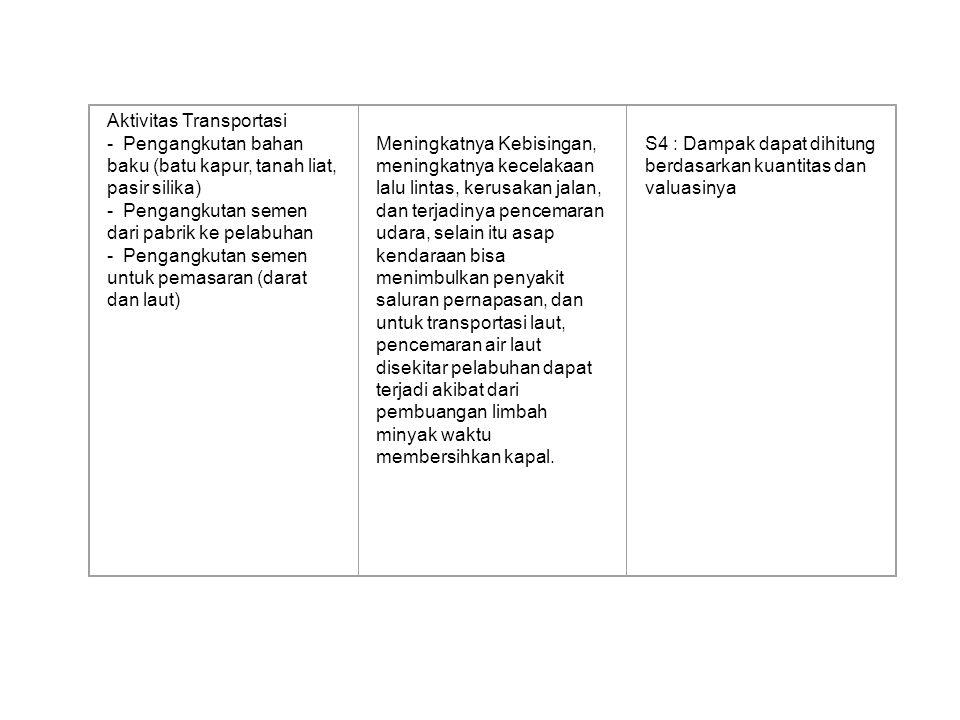 Aktivitas Transportasi - Pengangkutan bahan baku (batu kapur, tanah liat, pasir silika) - Pengangkutan semen dari pabrik ke pelabuhan - Pengangkutan s