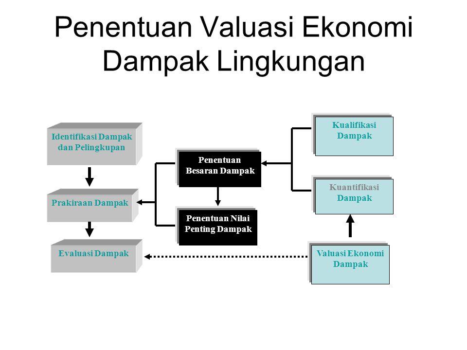 Langkah Kegiatan Valuasi Ekonomi dampak lingkungan (Barbier, et.al., 1997) (1)Pemilihan pendekatan nilai ekonomi yang sesuai dengan tujuan studi; (2)Mendefinisikan areal dari kegiatan amdal yang akan dianalisis, batas-batas khusus dari ekosistem dengan areal sekitarnya; (3)Mengidentifikasi segenap komponen, fungsi dan atribut dari ruang lingkup kegiatan amdal serta menyusunnya dalam tingkatan berdasarkan derajat kepentingannya;