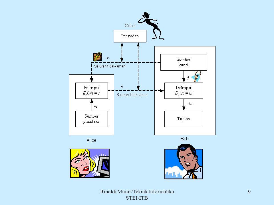 Rinaldi Munir/Teknik Informatika STEI-ITB 20 Kelemahan kriptografi kunci-publik: 1.Enkripsi dan dekripsi data umumnya lebih lambat daripada sistem simetri, karena enkripsi dan dekripsi menggunakan bilangan yang besar dan melibatkan operasi perpangkatan yang besar.