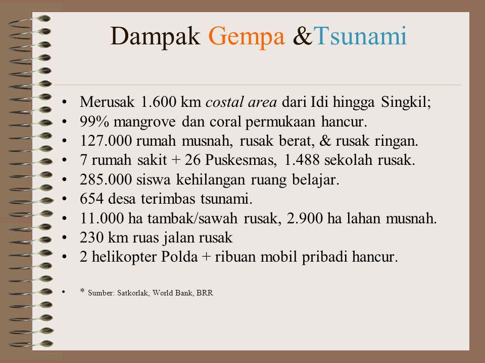 Dampak Gempa &Tsunami Merusak 1.600 km costal area dari Idi hingga Singkil; 99% mangrove dan coral permukaan hancur. 127.000 rumah musnah, rusak berat