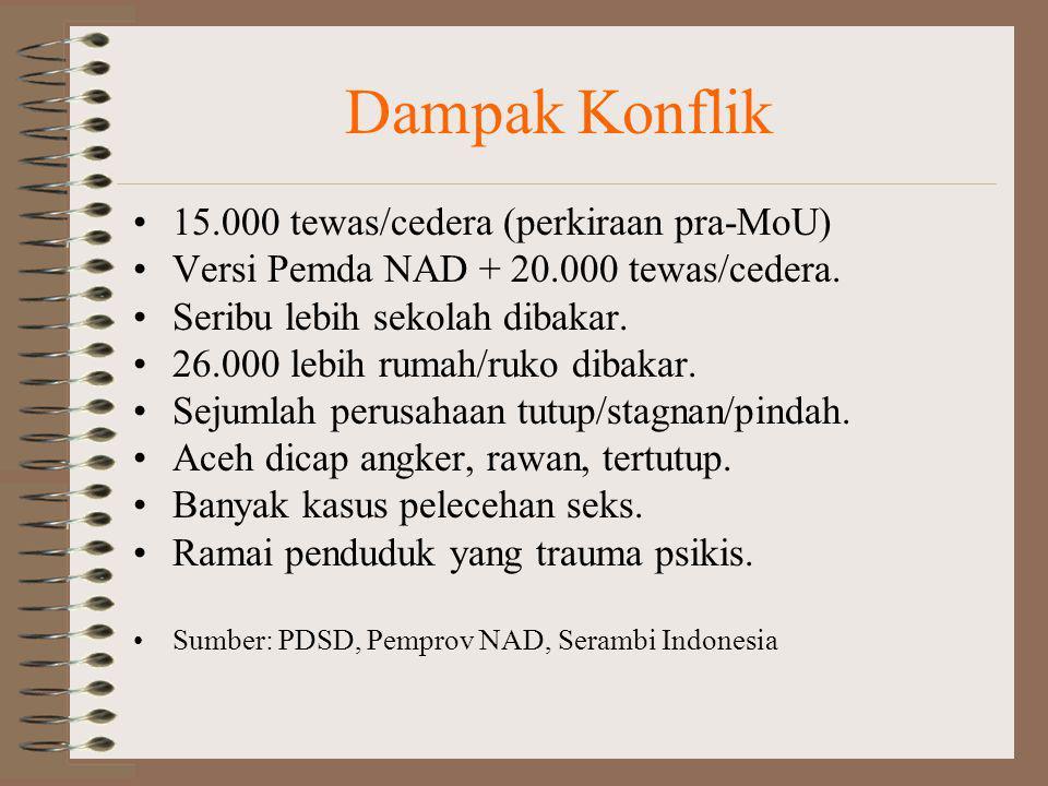 Dampak Konflik 15.000 tewas/cedera (perkiraan pra-MoU) Versi Pemda NAD + 20.000 tewas/cedera. Seribu lebih sekolah dibakar. 26.000 lebih rumah/ruko di