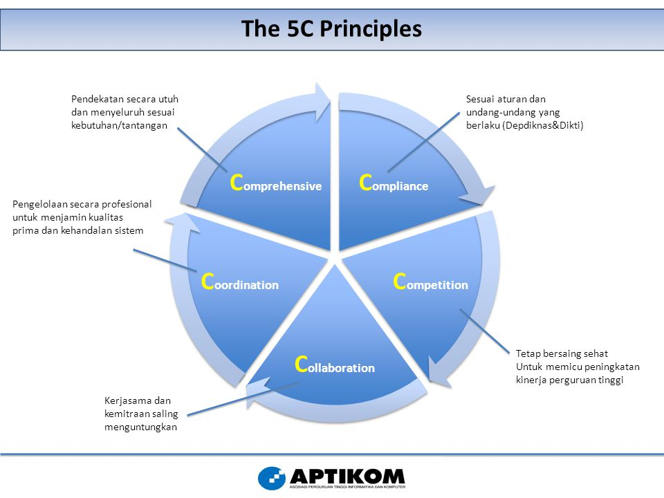 The 5C Principles C ompliance C ompetition C ollaboration C oordination C omprehensive Sesuai aturan dan undang-undang yang berlaku (Depdiknas&Dikti)