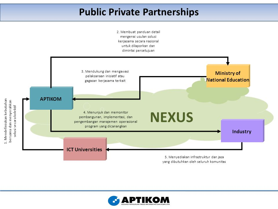 Public Private Partnerships NEXUS Industry Ministry of National Education APTIKOM ICT Universities 1.