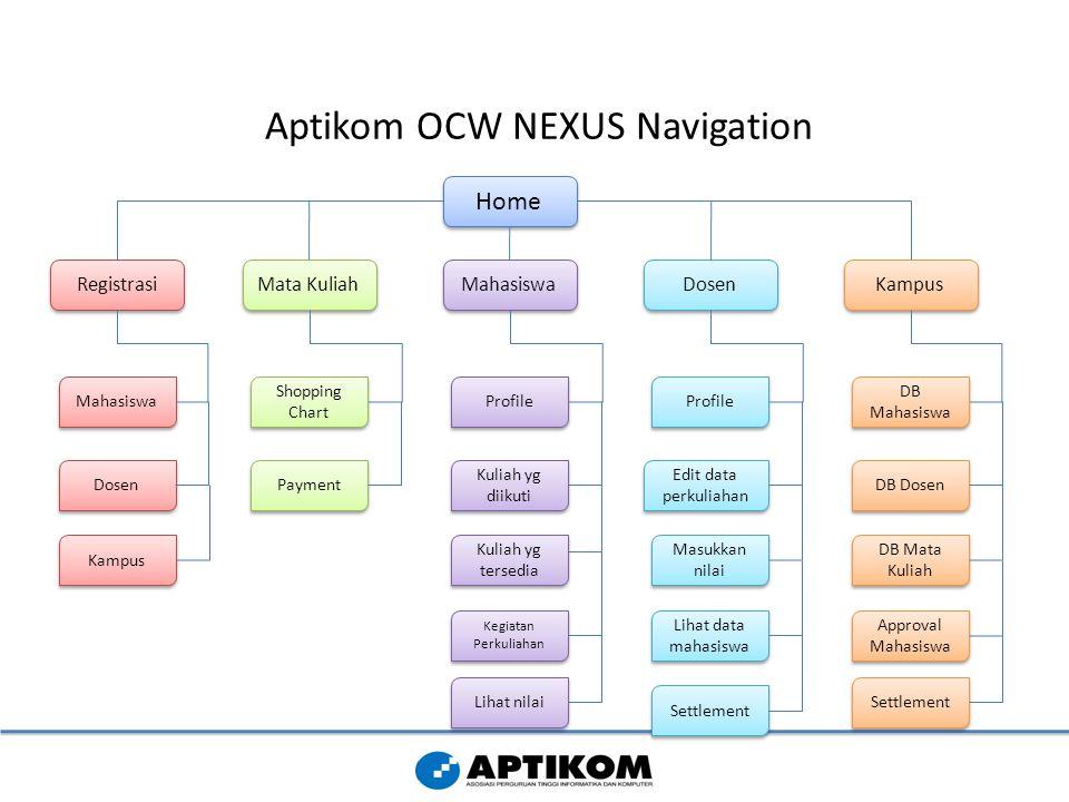 Aptikom OCW NEXUS Navigation Home Registrasi Mata Kuliah Mahasiswa Dosen Kampus Mahasiswa Dosen Kampus Shopping Chart Payment Profile Kuliah yg diikut