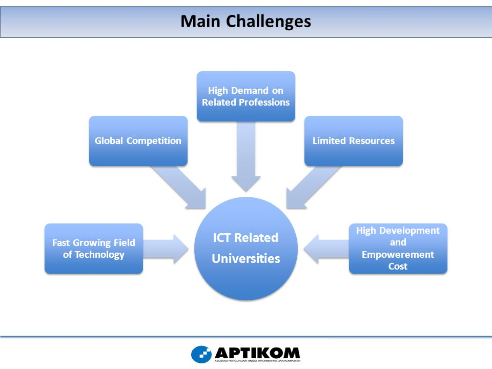 Main Challenges ICT Related Universities Fast Growing Field of Technology Global Competition High Demand on Related Professions Limited Resources High Development and Empowerement Cost