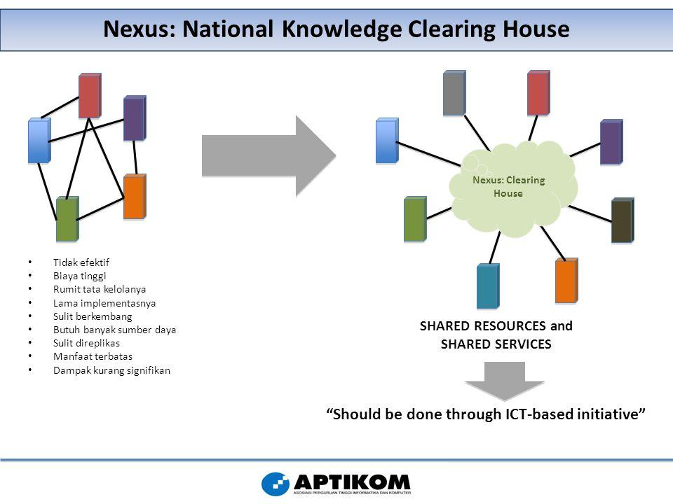 Nexus: National Knowledge Clearing House Tidak efektif Biaya tinggi Rumit tata kelolanya Lama implementasnya Sulit berkembang Butuh banyak sumber daya