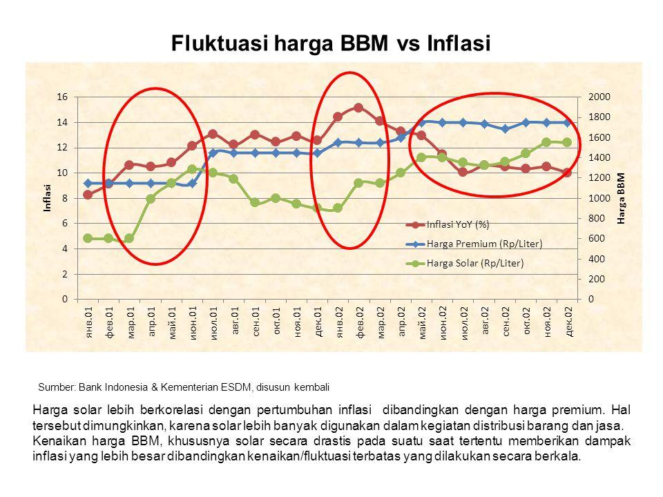 Sumber: Bank Indonesia & Kementerian ESDM, disusun kembali Harga solar lebih berkorelasi dengan pertumbuhan inflasi dibandingkan dengan harga premium.
