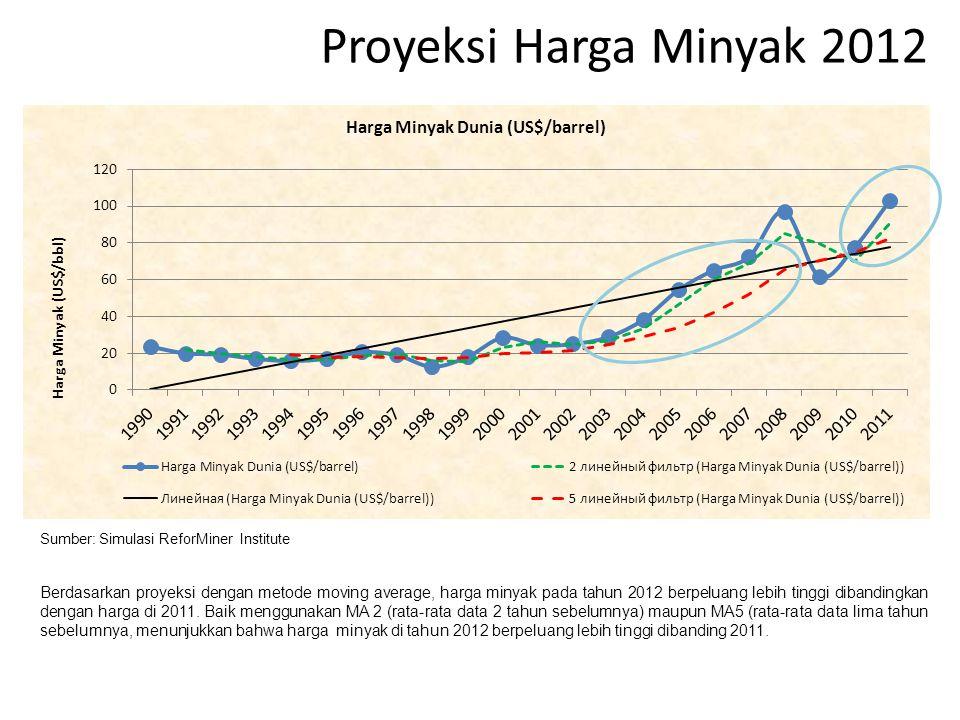Proyeksi Harga Minyak 2012 Sumber: Simulasi ReforMiner Institute Berdasarkan proyeksi dengan metode moving average, harga minyak pada tahun 2012 berpe