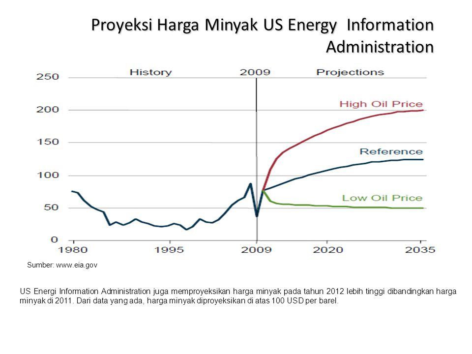 Proyeksi Harga Minyak US Energy Information Administration Sumber: www.eia.gov US Energi Information Administration juga memproyeksikan harga minyak p