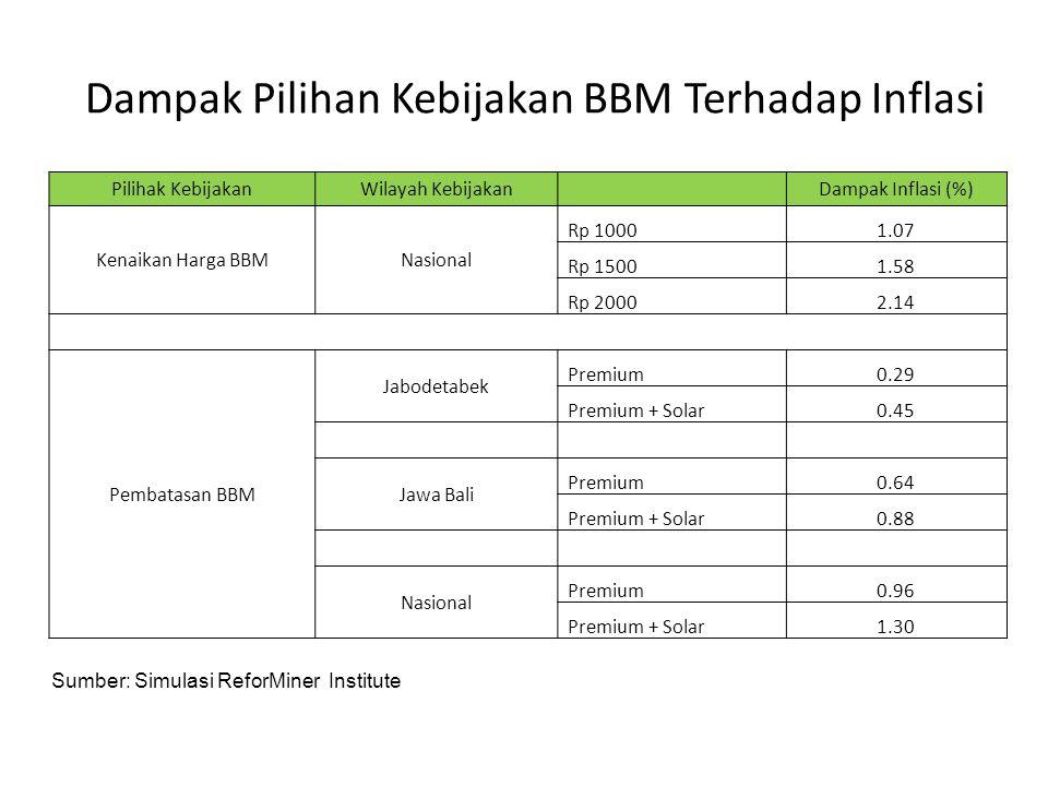 Dampak Pilihan Kebijakan BBM Terhadap Inflasi Pilihak KebijakanWilayah Kebijakan Dampak Inflasi (%) Kenaikan Harga BBMNasional Rp 10001.07 Rp 15001.58