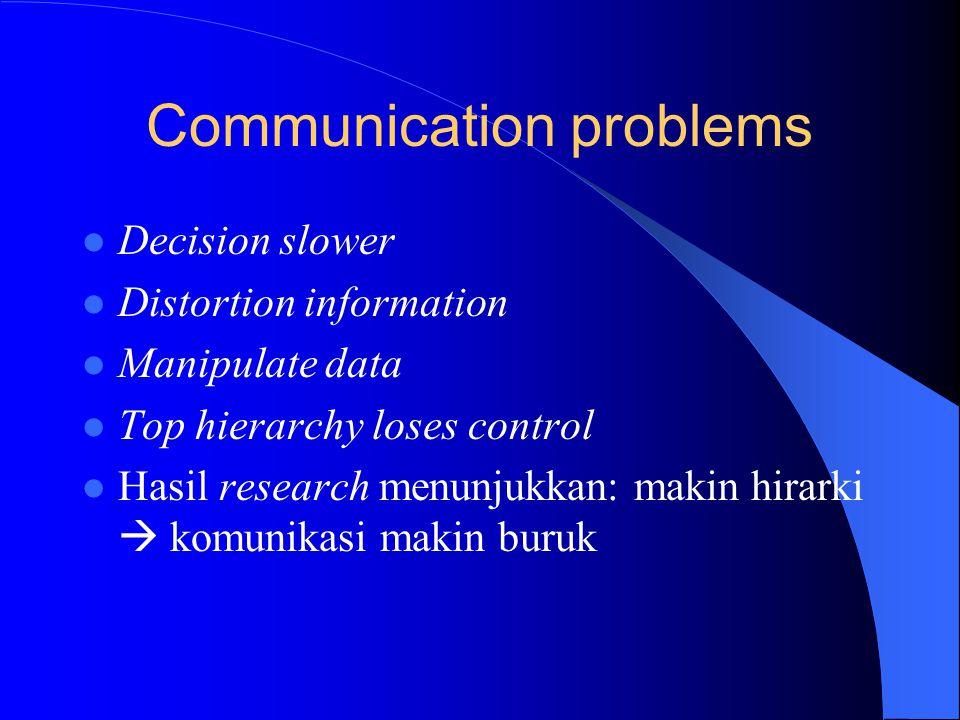 Negatives of Tall Organization Communication problems Motivation problems Bureaucratic costs The Parkinson's Law problem