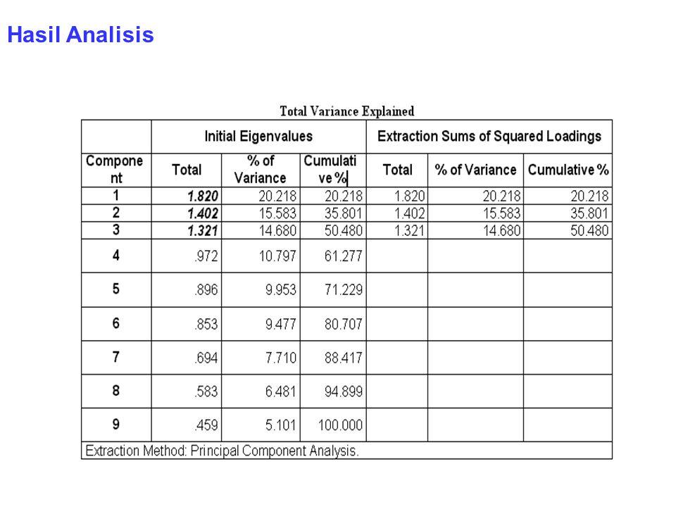 Hasil Analisis (dengan SPSS 10.01)